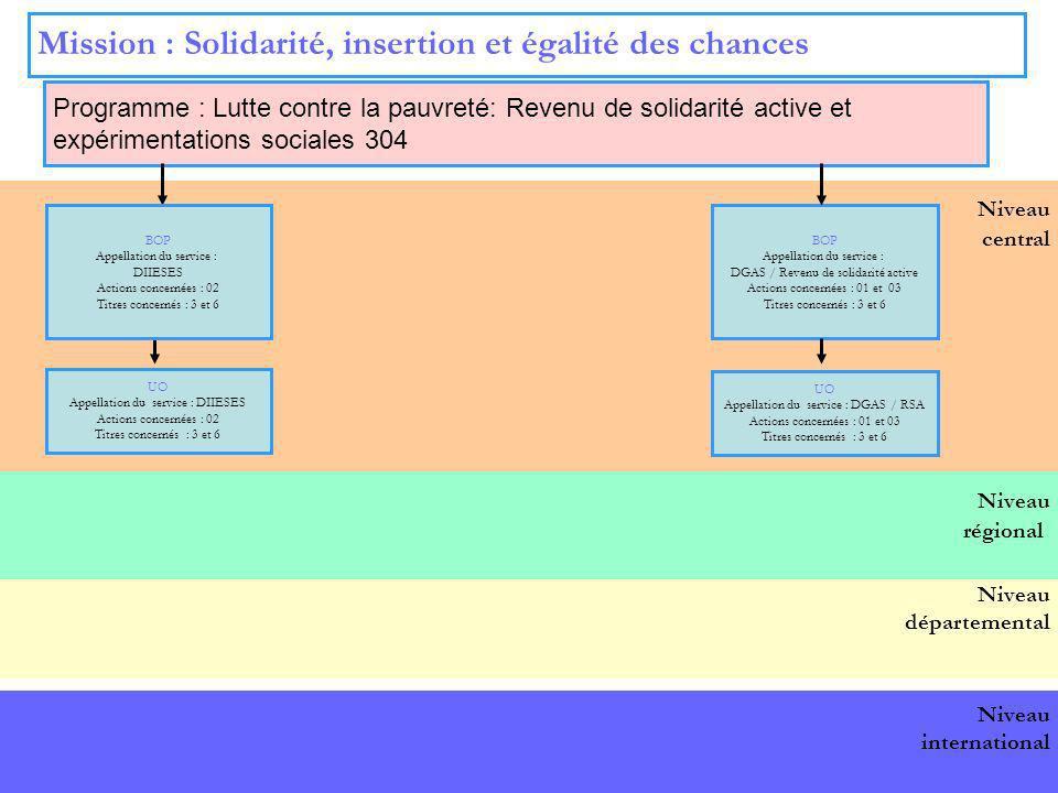 10 Niveau central Mission : Solidarité, insertion et égalité des chances Programme : Lutte contre la pauvreté: Revenu de solidarité active et expérime