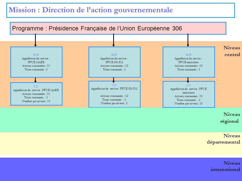 11 Niveau central Mission : Direction de laction gouvernementale Programme : Présidence Française de lUnion Européenne 306 BOP national BOP Appellatio