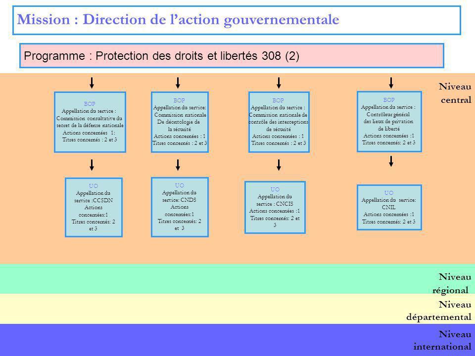 13 Niveau central Mission : Direction de laction gouvernementale Programme : Protection des droits et libertés 308 (2) BOP national BOP Appellation du