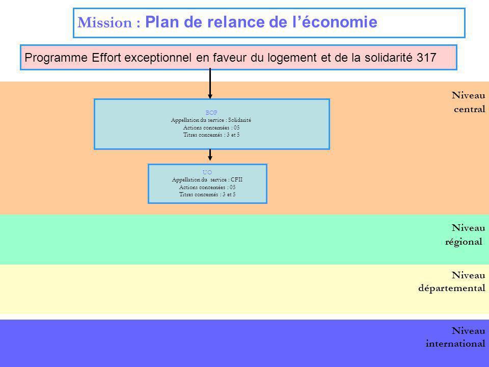 16 Niveau central Mission : Plan de relance de léconomie Programme Effort exceptionnel en faveur du logement et de la solidarité 317 BOP national BOP