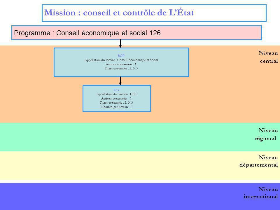 4 Niveau international Niveau central Mission : Direction de laction gouvernementale Programme : Coordination du travail gouvernemental 129 (1) BOP Appellation du service : Secrétariat général de la défense nationale Actions : 2 Titres : 2, 3, 5, 6 BOP Appellation du service : Secrétariat général des affaires européennes Actions : 1 Titres : 2, 3 UO Appellation des services : Actions : 1 Titres : 2, 3 UO Appellation des services : SGDN Actions : 2 Titres : 2, 3,5, 6 Niveau régional BOP national Niveau départemental BOP Appellation du service : Service dInformation du gouvernement Actions : 1 Titres : 2, 3 UO Appellation des services : SIG Actions : 1 Titres : 2, 3 BOP Appellation du service :Stratégie et prospective Actions : 4 Titres : 2, 3 et 5 UO Appellation des services :CAS Actions : 4 Titres : 2, 3 et 5 BOP Appellation du service : Soutien Actions : 3 Titres : 2, 3, 5, 6 UO Appellation des services : services gestionnaires de la DSAF Actions :3 Titres : 2, 3, 5, 6 UO régionales Appellation des services : SGAR, préfectures de régions Titres : 2, 3 UO internationales ambassades, CIVS berlin Titres : 2, 3 UO Appellation des services : préfectures, DDE Titres concernés : 2, 3, 5