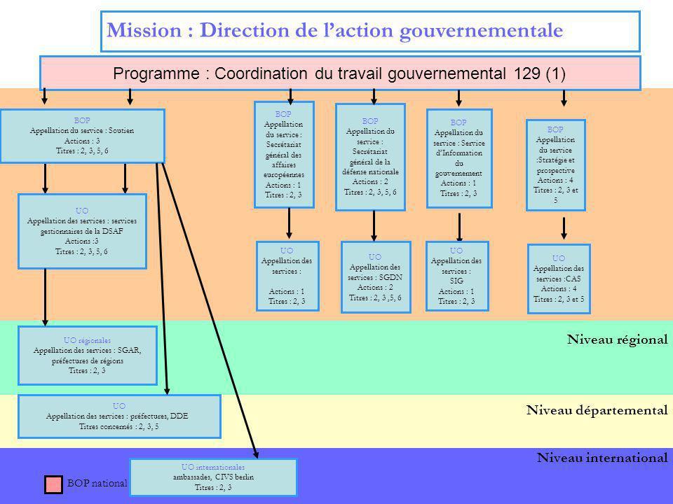 4 Niveau international Niveau central Mission : Direction de laction gouvernementale Programme : Coordination du travail gouvernemental 129 (1) BOP Ap