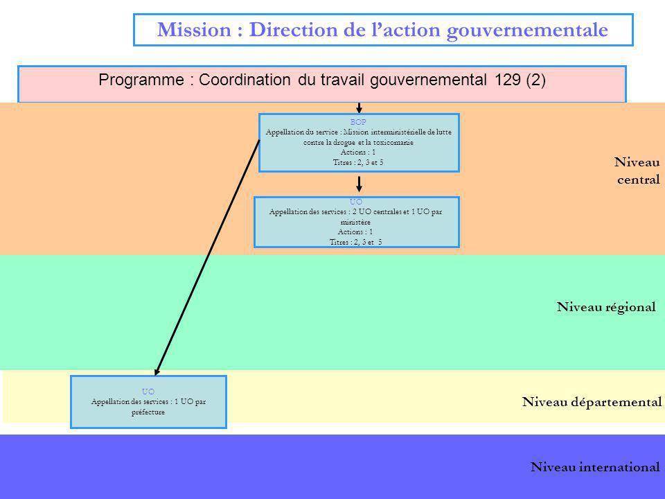 5 Niveau régional Mission : Direction de laction gouvernementale Programme : Coordination du travail gouvernemental 129 (2) Niveau central Niveau dépa