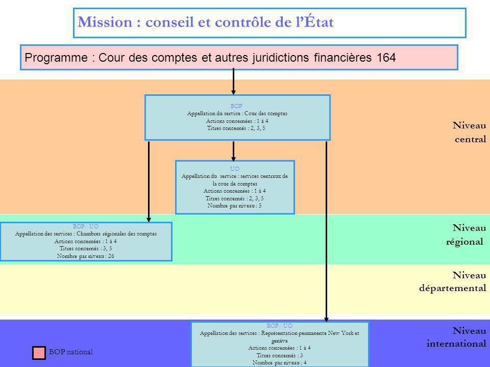 8 Niveau départemental Niveau international Niveau régional Niveau central Mission : conseil et contrôle de lÉtat Programme : Cour des comptes et autr