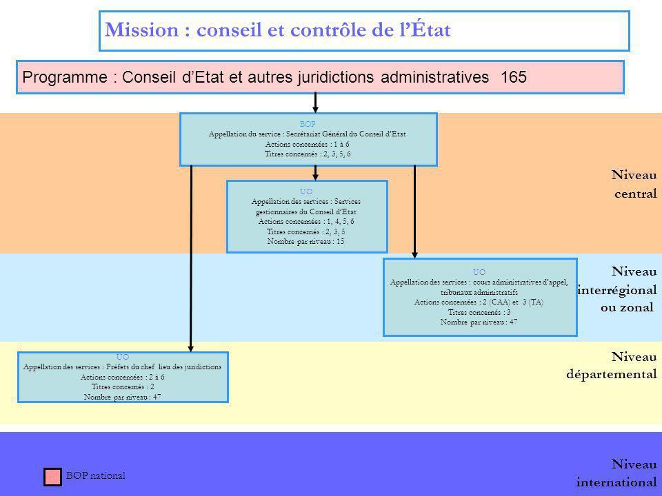 9 Niveau international Niveau interrégional ou zonal Niveau départemental Niveau central Mission : conseil et contrôle de lÉtat Programme : Conseil dE