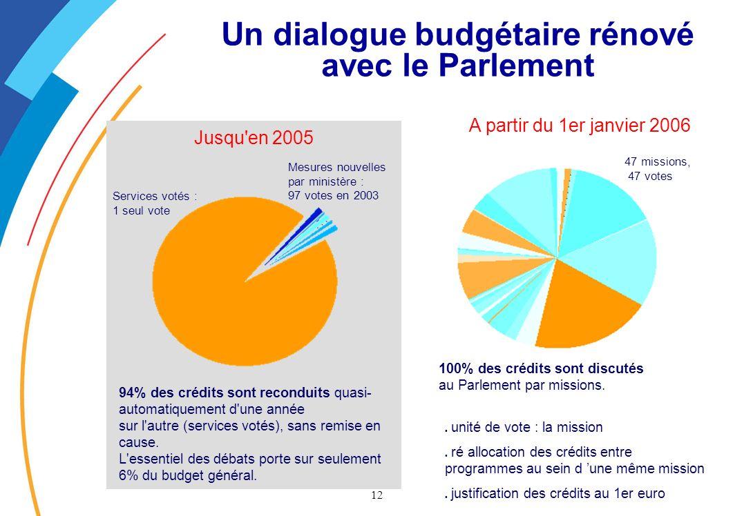 12 Jusqu en 2005 Un dialogue budgétaire rénové avec le Parlement 94% des crédits sont reconduits quasi- automatiquement d une année sur l autre (services votés), sans remise en cause.