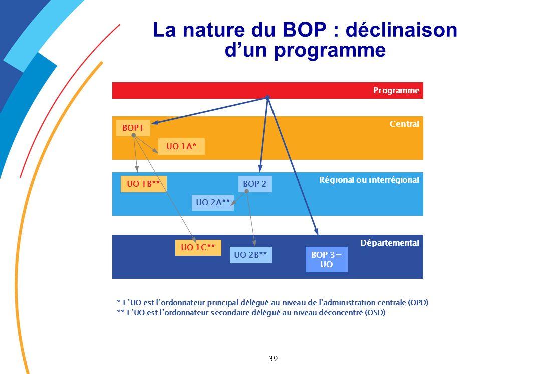 39 Programme Central Régional ou interrégional Départemental BOP1 BOP 2 UO 1A* UO 2A** UO 1B** UO 1C** UO 2B**BOP 3= UO * LUO est lordonnateur principal délégué au niveau de ladministration centrale (OPD) ** LUO est lordonnateur secondaire délégué au niveau déconcentré (OSD) La nature du BOP : déclinaison dun programme