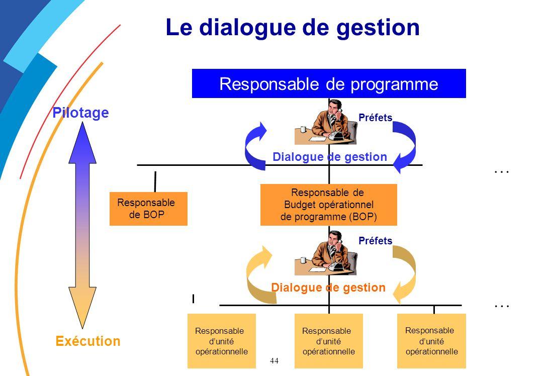 44 Dialogue de gestion Le dialogue de gestion Responsable de programme Responsable de BOP Responsable de Budget opérationnel de programme (BOP) Responsable dunité opérationnelle Responsable dunité opérationnelle Responsable dunité opérationnelle … … Pilotage Exécution Préfets