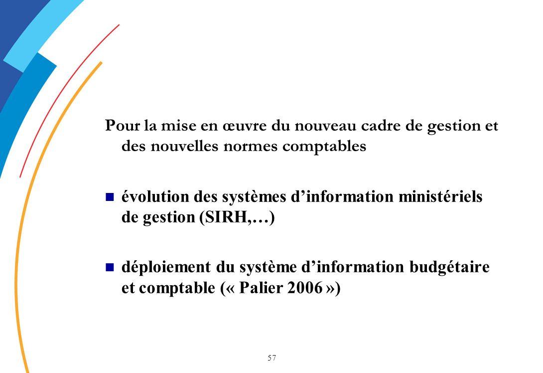 57 Pour la mise en œuvre du nouveau cadre de gestion et des nouvelles normes comptables évolution des systèmes dinformation ministériels de gestion (SIRH,…) déploiement du système dinformation budgétaire et comptable (« Palier 2006 »)