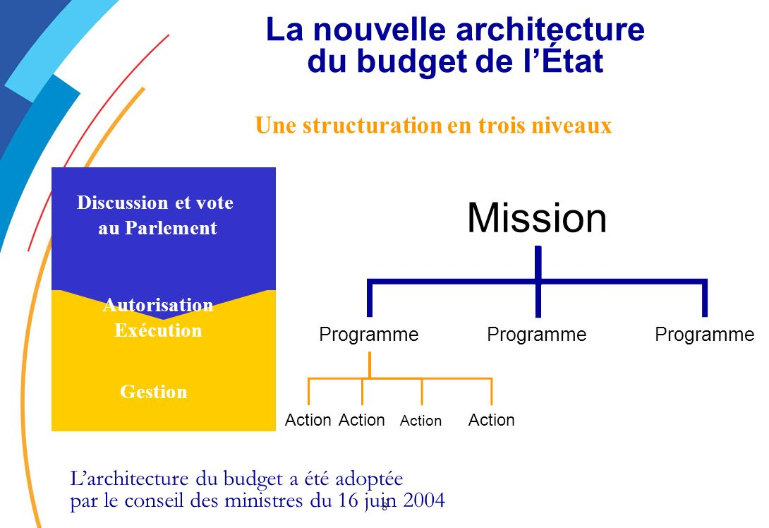 8 La nouvelle architecture du budget de lÉtat Mission Programme Action Gestion Discussion et vote au Parlement Autorisation Exécution Une structuratio