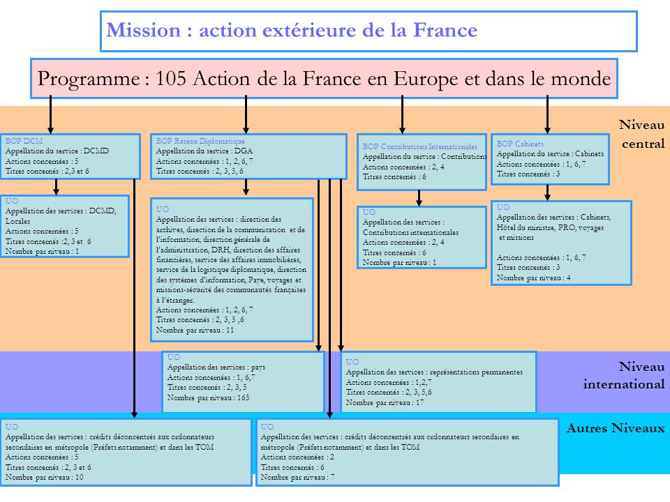 3 Niveau international Niveau central Mission : action extérieure de la France Programme : 185 Rayonnement culturel et scientifique UO Appellation des services : pays Actions concernés : 1,2,4 Titres concernés : 2, 3, 6 Nombre par niveau : 47 BOP rayonnement Appellation du service : direction générale de la coopération internationale et du développement (DGCID) Actions concernées : 1,2,4 Titres concernés : 2, 3, 6 UO rayonnement Appellation des services : DGCID, Immobilier, Voyages et missions, Informatique, Paye Actions concernées : 1,2,4 Titres concernés : 2, 3,,6 Nombre par niveau : 5 Autres Niveaux UO Appellation des services : crédits déconcentrés aux ordonnateurs secondaires en métropole (Préfets notamment) et dans les TOM Actions concernés : 2,4 Titres concernés : 6 Nombre par niveau : 26 BOP Enseignement du français Appellation du service : agence pour lenseignement du français à létranger (AEFE) Action concernée : 5 Titres concernés : 3 UO Appellation : Enseignement du français Titre concerné : 3 Nombre par niveau : 1