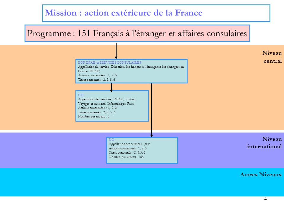 4 Niveau international Niveau central Mission : action extérieure de la France Programme : 151 Français à létranger et affaires consulaires UO Appella