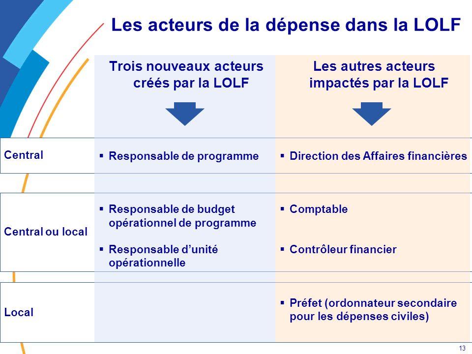 13 Local Central ou local Central Les acteurs de la dépense dans la LOLF Trois nouveaux acteurs créés par la LOLF Responsable de programme Responsable