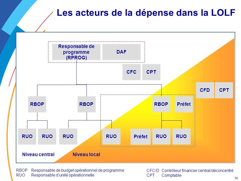 14 Les acteurs de la dépense dans la LOLF Responsable de programme (RPROG) DAF CFCCPT RBOP RUO RBOP RUO CFDCPT Préfet Niveau centralNiveau local RBOPR