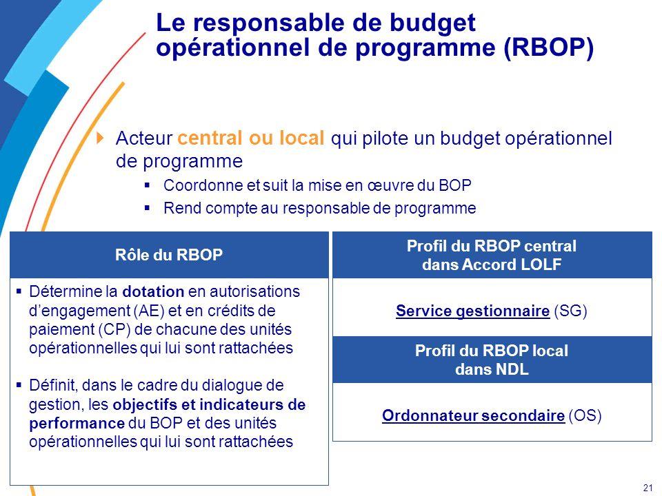 21 Le responsable de budget opérationnel de programme (RBOP) Acteur central ou local qui pilote un budget opérationnel de programme Coordonne et suit