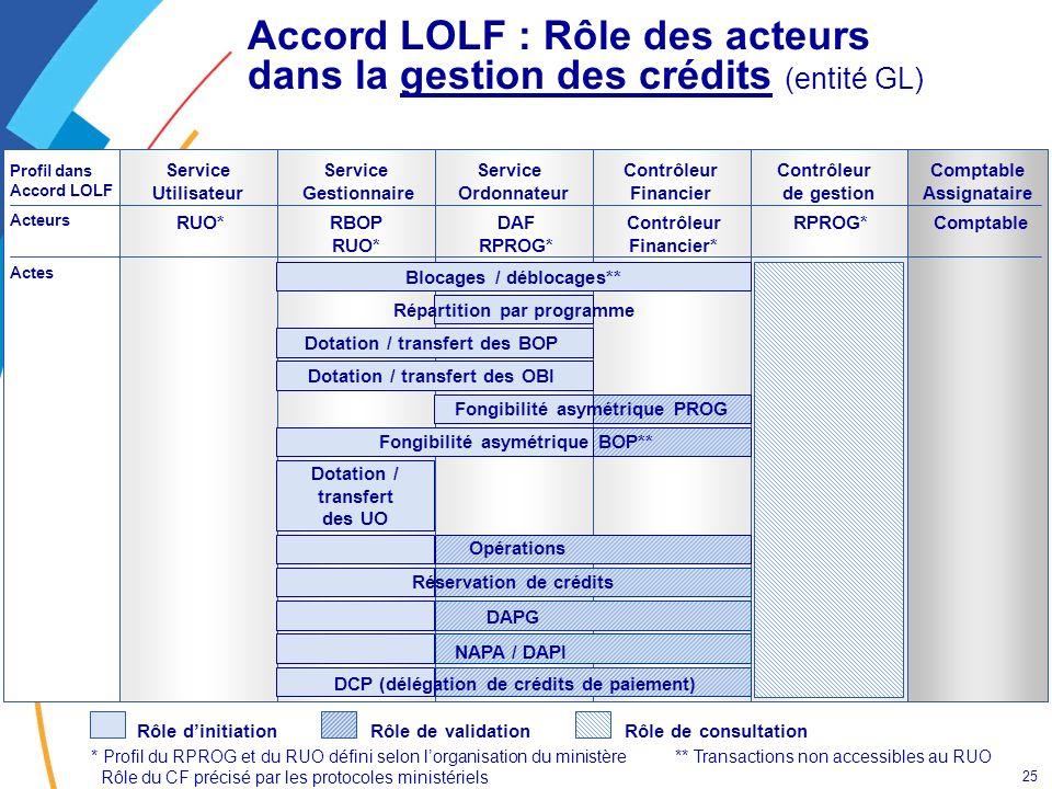 25 Contrôleur de gestion RPROG* Accord LOLF : Rôle des acteurs dans la gestion des crédits (entité GL) Contrôleur Financier Service Ordonnateur Servic