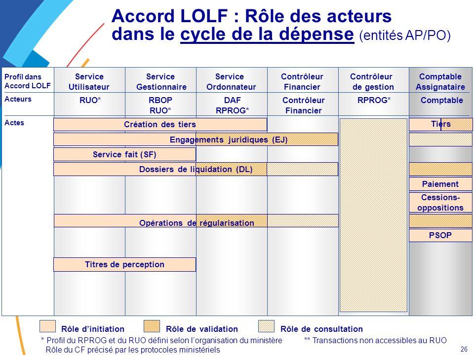 26 Contrôleur de gestion RPROG* Contrôleur Financier Service Ordonnateur Service Gestionnaire Service Utilisateur Profil dans Accord LOLF Actes Acteur