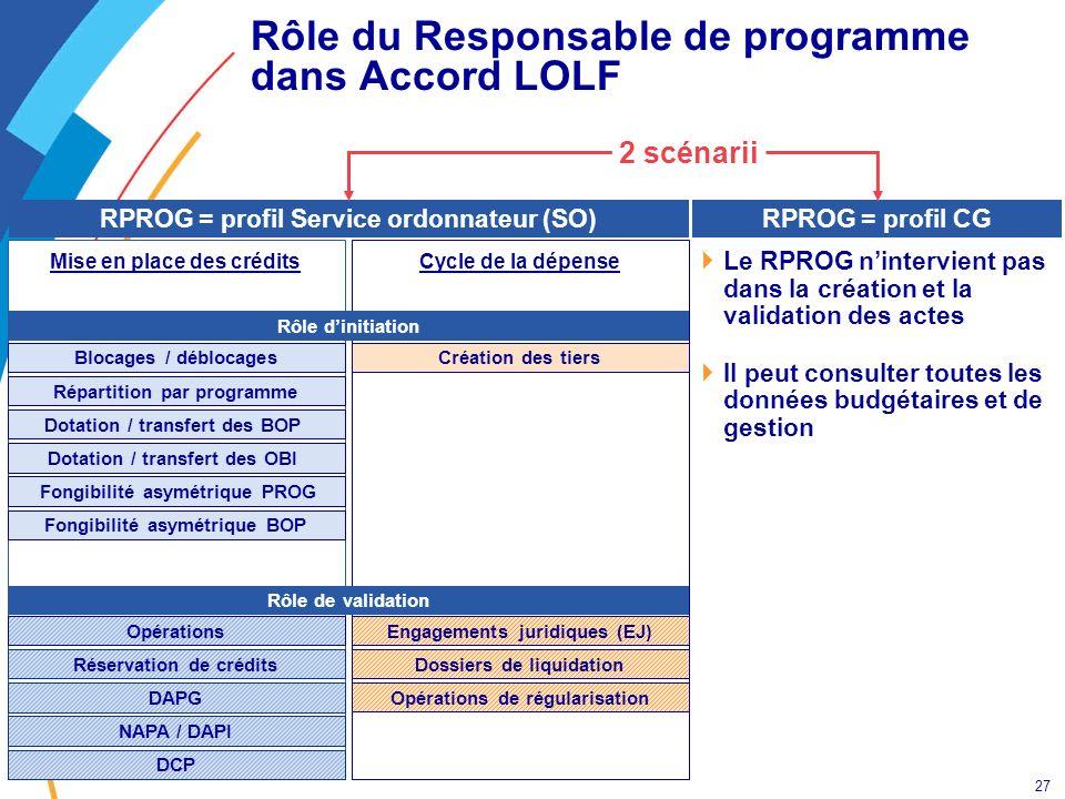 27 Rôle du Responsable de programme dans Accord LOLF Cycle de la dépenseMise en place des crédits Blocages / déblocages Réservation de crédits Opérati