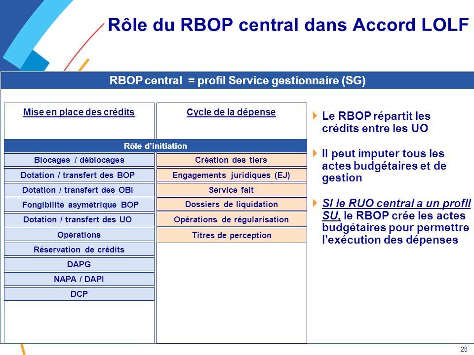 28 RBOP central = profil Service gestionnaire (SG) Rôle du RBOP central dans Accord LOLF Le RBOP répartit les crédits entre les UO Il peut imputer tou
