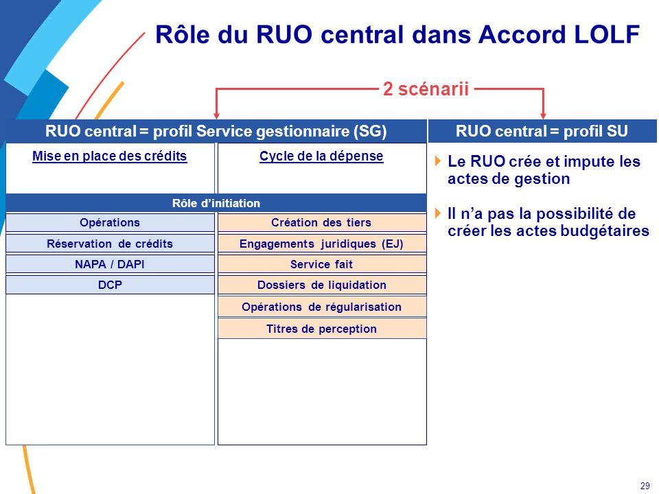 29 Rôle du RUO central dans Accord LOLF Cycle de la dépenseMise en place des crédits Opérations DCP Réservation de crédits NAPA / DAPI Création des ti