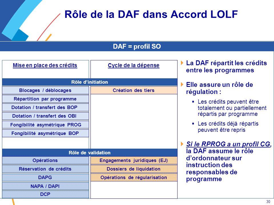 30 Rôle de la DAF dans Accord LOLF Cycle de la dépenseMise en place des crédits Blocages / déblocages Réservation de crédits Opérations Dotation / tra