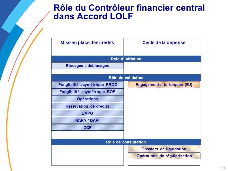 31 Cycle de la dépenseMise en place des crédits Rôle du Contrôleur financier central dans Accord LOLF Blocages / déblocages DCP NAPA / DAPI Opérations