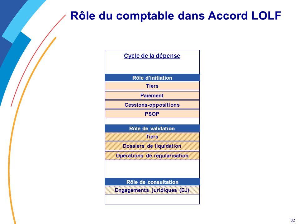 32 Rôle du comptable dans Accord LOLF Cycle de la dépense Rôle dinitiation Rôle de consultation Tiers Cessions-oppositions Paiement Engagements juridi