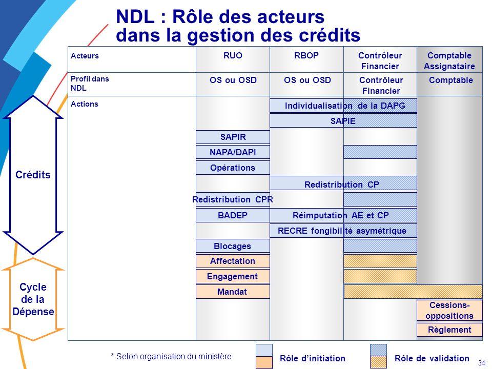 34 NDL : Rôle des acteurs dans la gestion des crédits Rôle dinitiationRôle de validation * Selon organisation du ministère Contrôleur Financier Compta