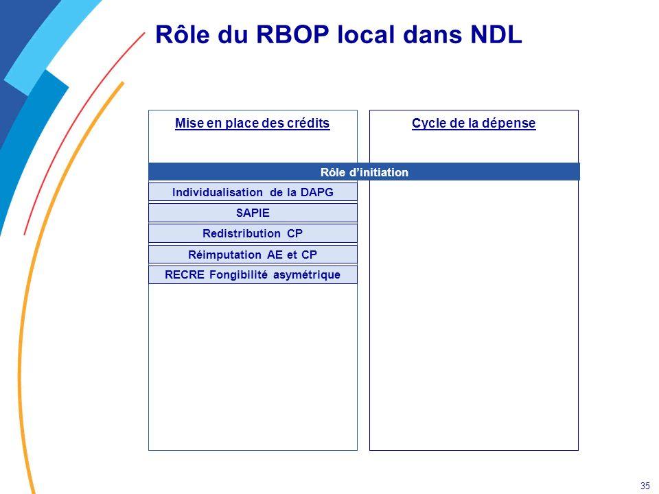 35 Rôle du RBOP local dans NDL Cycle de la dépenseMise en place des crédits Redistribution CP Individualisation de la DAPG SAPIE Réimputation AE et CP