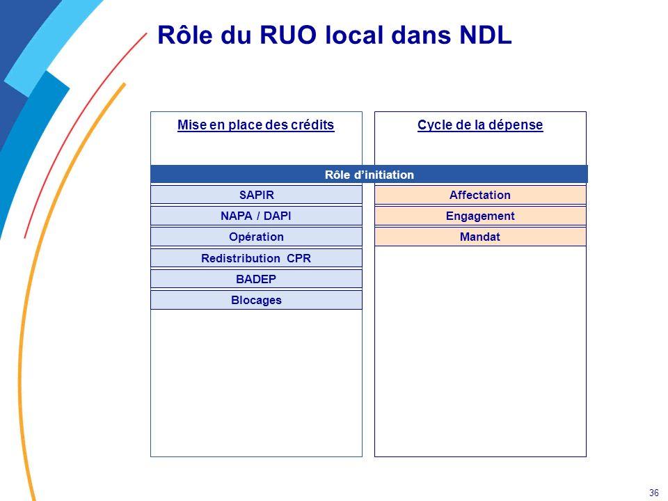36 Rôle du RUO local dans NDL Cycle de la dépenseMise en place des crédits Opération SAPIR NAPA / DAPI Redistribution CPR Affectation Engagement Manda