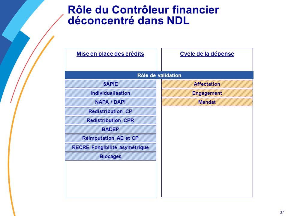 37 Rôle du Contrôleur financier déconcentré dans NDL Cycle de la dépenseMise en place des crédits BADEP NAPA / DAPI SAPIE Individualisation Redistribu
