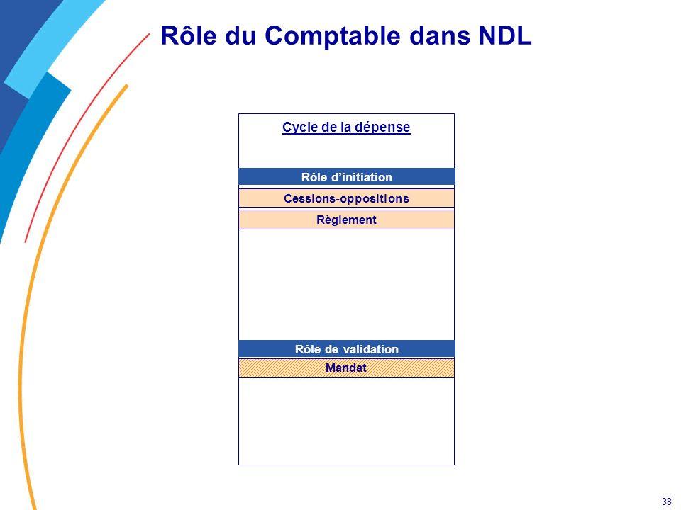 38 Rôle du Comptable dans NDL Cycle de la dépense Rôle dinitiation Rôle de validation Cessions-oppositions Mandat Règlement