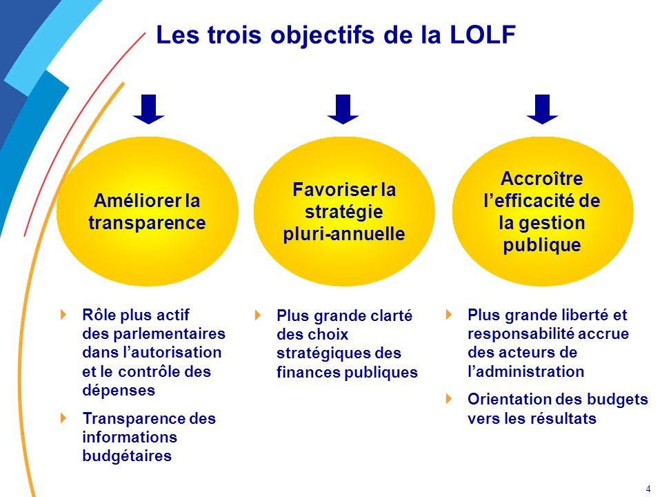 4 Les trois objectifs de la LOLF Améliorer la transparence Accroître lefficacité de la gestion publique Favoriser la stratégie pluri-annuelle Rôle plu
