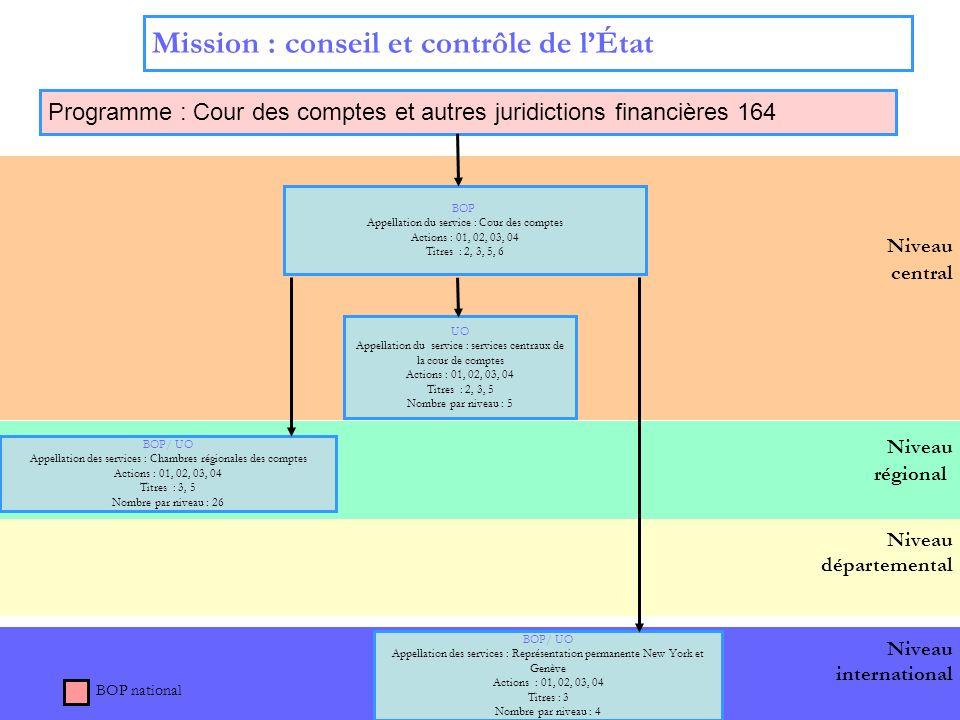 10 Niveau départemental Niveau international Niveau régional Niveau central Mission : conseil et contrôle de lÉtat Programme : Cour des comptes et aut