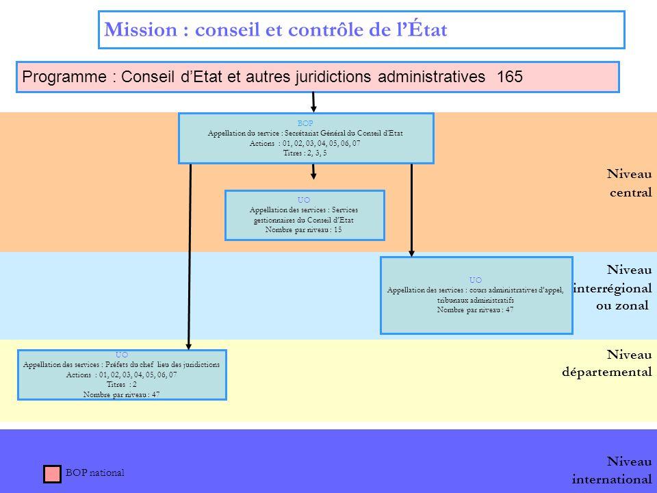 11 Niveau international Niveau interrégional ou zonal Niveau départemental Niveau central Mission : conseil et contrôle de lÉtat Programme : Conseil d