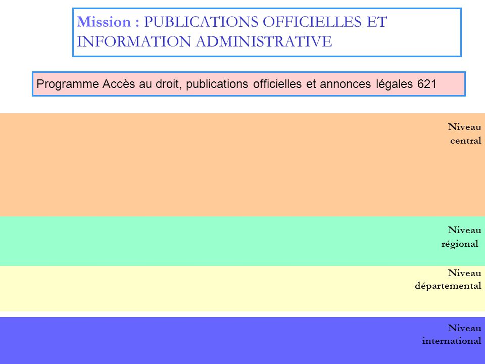 18 Niveau central Mission : PUBLICATIONS OFFICIELLES ET INFORMATION ADMINISTRATIVE Programme Accès au droit, publications officielles et annonces légales 621 BOP national Niveau départemental Niveau international Niveau régional