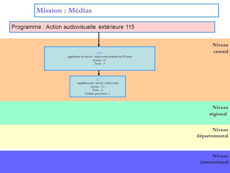 3 Niveau central Mission : Médias Programme : Action audiovisuelle extérieure 115 BOP national BOP Appellation du service : Audiovisuel extérieur de la France Actions : 01 Titres : 6 UO Appellation du service : Audiovisuel Actions : 01 Titres : 6 Nombre par niveau : 1 Niveau départemental Niveau international Niveau régional