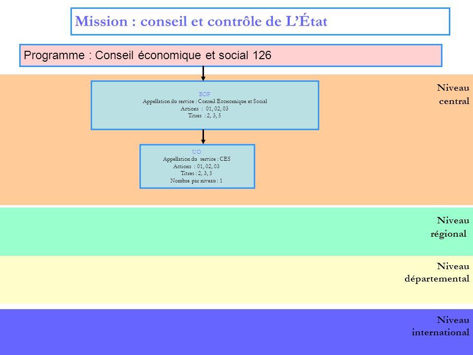 4 Niveau central Mission : conseil et contrôle de LÉtat Programme : Conseil économique et social 126 BOP national BOP Appellation du service : Conseil Économique et Social Actions : 01, 02, 03 Titres : 2, 3, 5 UO Appellation du service : CES Actions : 01, 02, 03 Titres : 2, 3, 5 Nombre par niveau : 1 Niveau départemental Niveau international Niveau régional