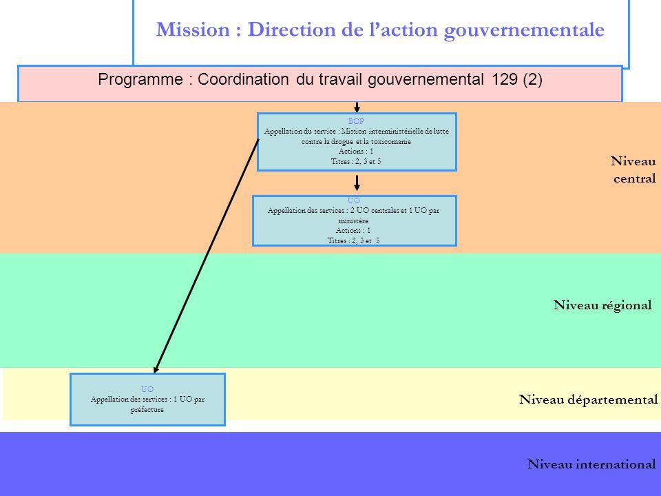 6 Niveau régional Mission : Direction de laction gouvernementale Programme : Coordination du travail gouvernemental 129 (2) Niveau central Niveau dépa