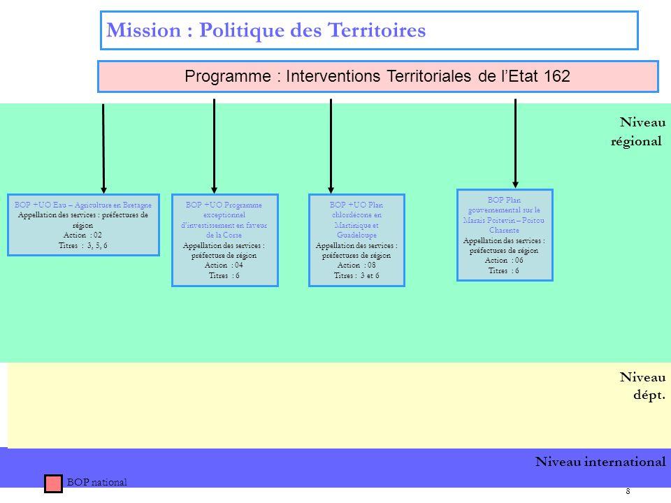 8 Niveau international Niveau régional Niveau dépt. Mission : Politique des Territoires BOP national Programme : Interventions Territoriales de lEtat