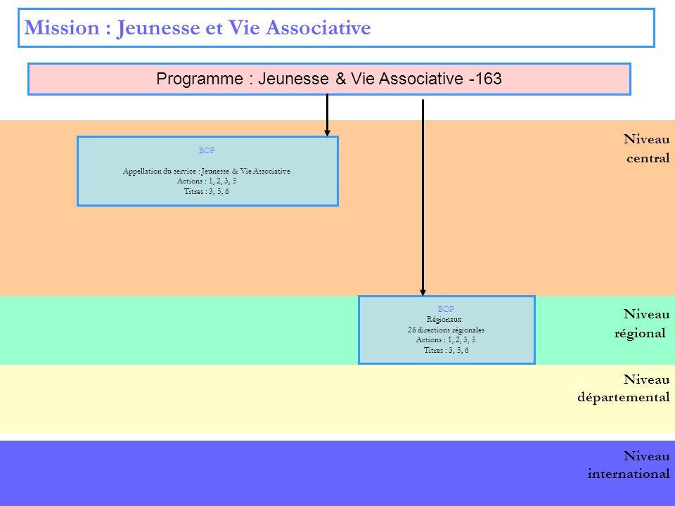 9 Niveau central Mission : Jeunesse et Vie Associative Programme : Jeunesse & Vie Associative -163 BOP national BOP Appellation du service : Jeunesse & Vie Associative Actions : 1, 2, 3, 5 Titres : 3, 5, 6 UO Appellation du service : Indemnisations Actions concernées : 2 Titres concernés : 2, 3, 6 Nombre par niveau : 1 Niveau départemental Niveau international Niveau régional BOP Régionaux 26 directions régionales Actions : 1, 2, 3, 5 Titres : 3, 5, 6