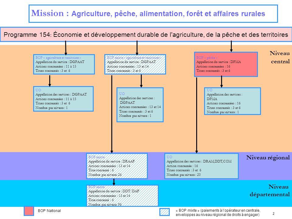 2 Niveau régional Niveau central Mission : Agriculture, pêche, alimentation, forêt et affaires rurales Programme 154 : Économie et développement durab