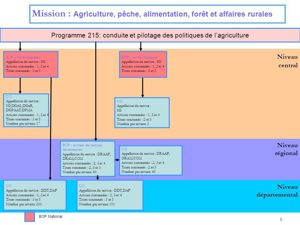 5 Niveau régional Niveau central Programme 215: conduite et pilotage des politiques de lagriculture Niveau départemental Mission : Agriculture, pêche,