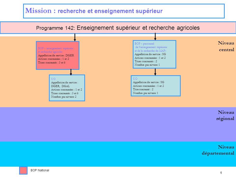 6 Niveau régional Niveau central Programme 142: Enseignement supérieur et recherche agricoles Niveau départemental Mission : recherche et enseignement