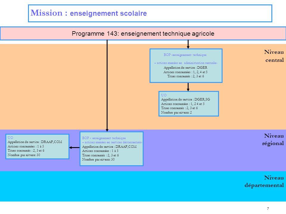 7 Niveau régional Niveau central Programme 143: enseignement technique agricole Niveau départemental Mission : enseignement scolaire UO Appellation du