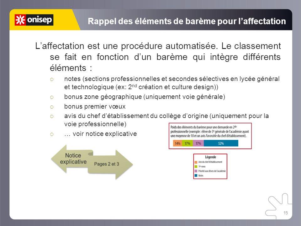 Rappel des éléments de barème pour laffectation Laffectation est une procédure automatisée. Le classement se fait en fonction dun barème qui intègre d