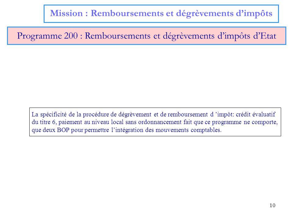 10 Mission : Remboursements et dégrèvements dimpôts Programme 200 : Remboursements et dégrèvements dimpôts dEtat La spécificité de la procédure de dég