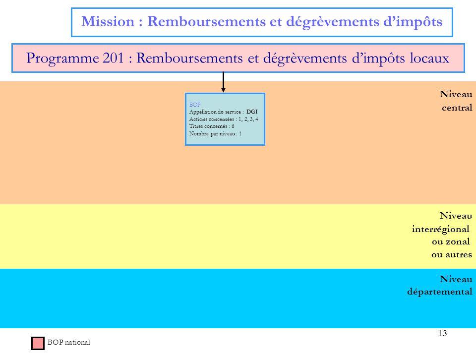 13 Niveau départemental Niveau interrégional ou zonal ou autres Niveau central Mission : Remboursements et dégrèvements dimpôts Programme 201 : Rembou