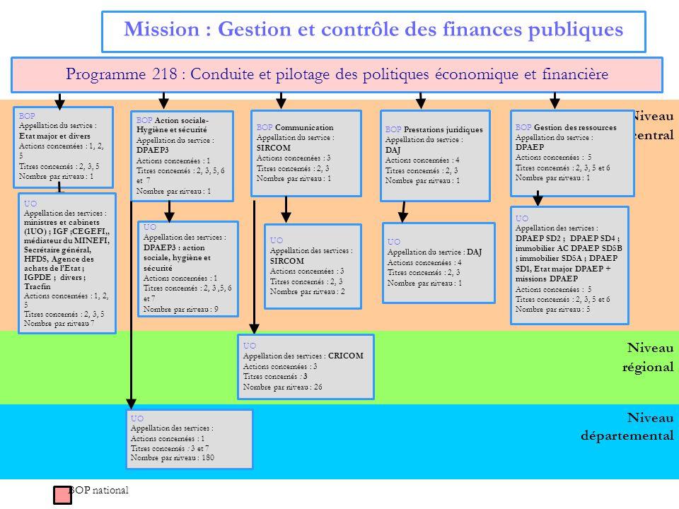 15 Niveau central Mission : Gestion et contrôle des finances publiques Programme 218 : Conduite et pilotage des politiques économique et financière BO