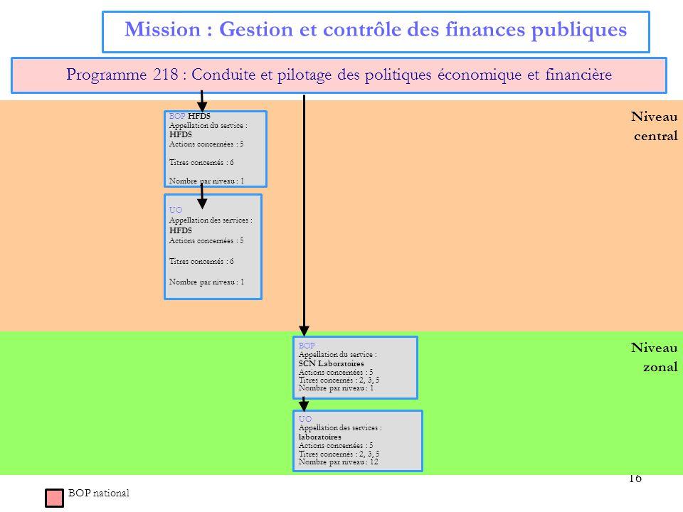16 Niveau central Mission : Gestion et contrôle des finances publiques Programme 218 : Conduite et pilotage des politiques économique et financière BO